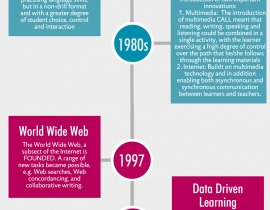 History of CALL